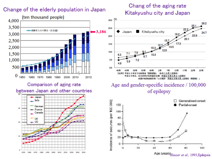 sociology and elderly population In april 2012 the pew research center found for the first time that more than half of older adults (representing 27% of the total older adult population).