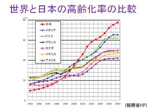 世界と日本の高齢化率の比較